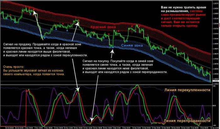 Популярные методики для рыночной торговли